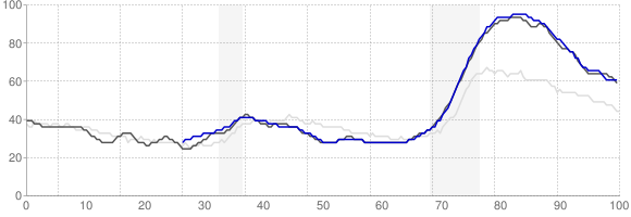 Unemployment Rate Trends - Las Vegas, Nevada
